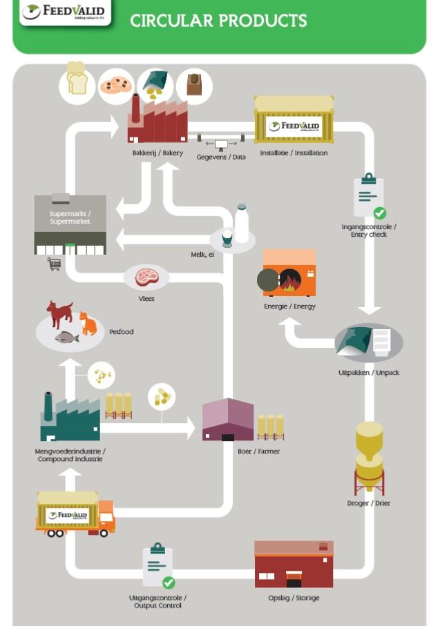 CO2 footprint verlagen met circulaire diervoeding