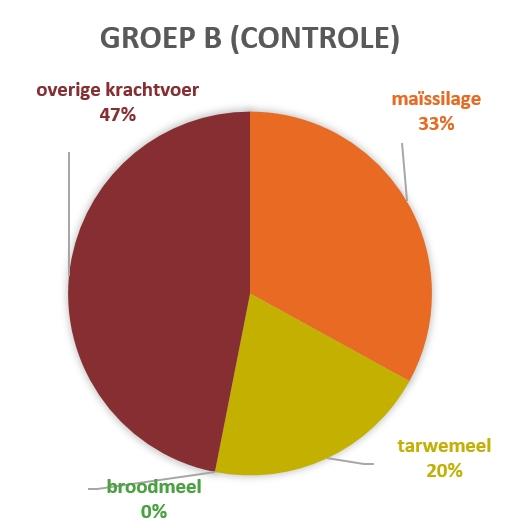Groep B Kalverproef controle