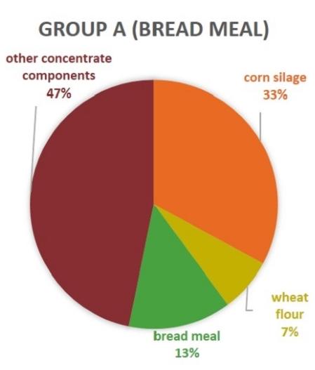 Group A Bread meal calves