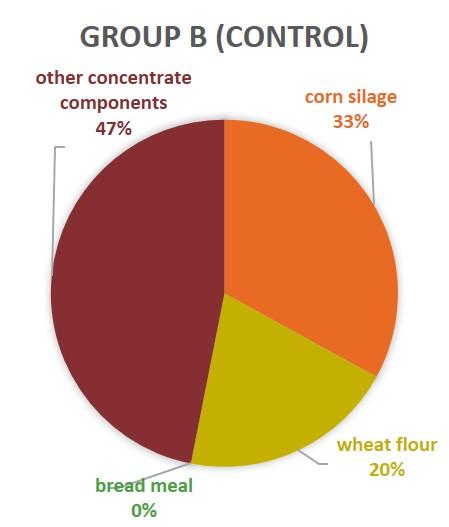Group B Control Calves breadmeal