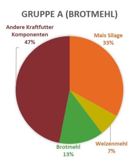 Gruppe A Brotmehl kaelber